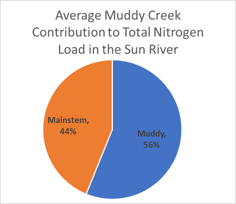 Muddy Creek Total N load pie chart