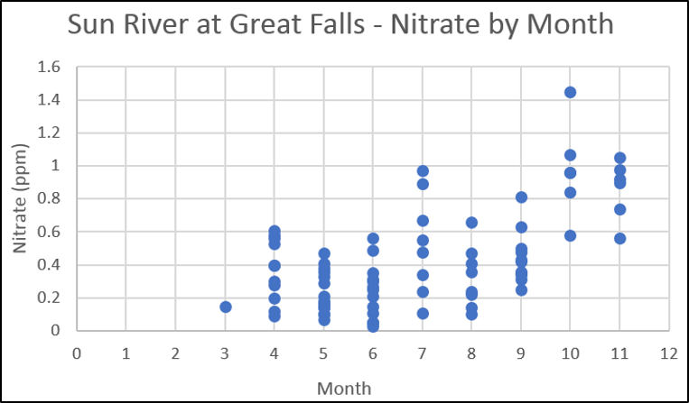 Sun River N Concentrations at Great Falls (by month)