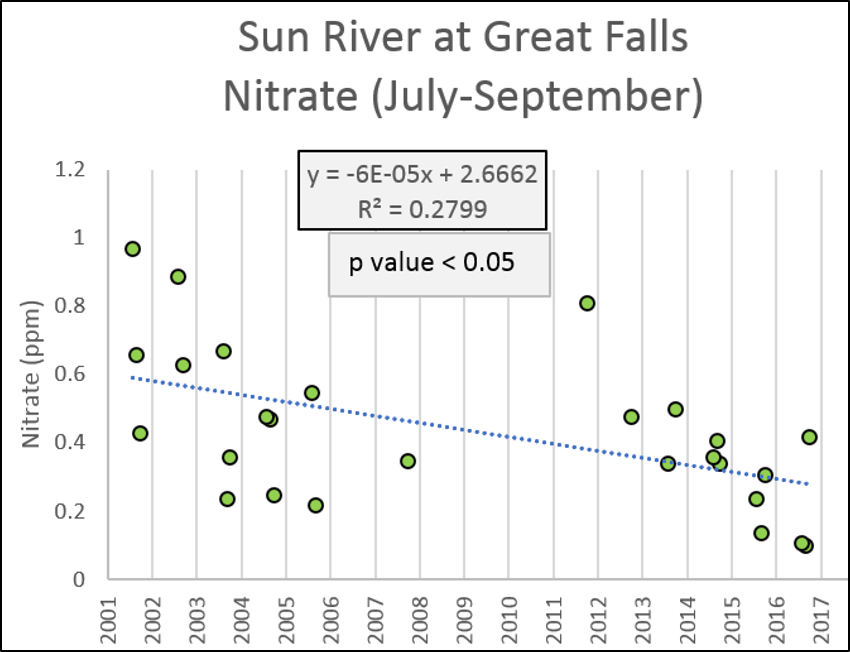 Sun River Nitrate at Great Falls (Jully-September)