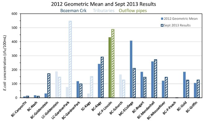2012GM and 2013 Results