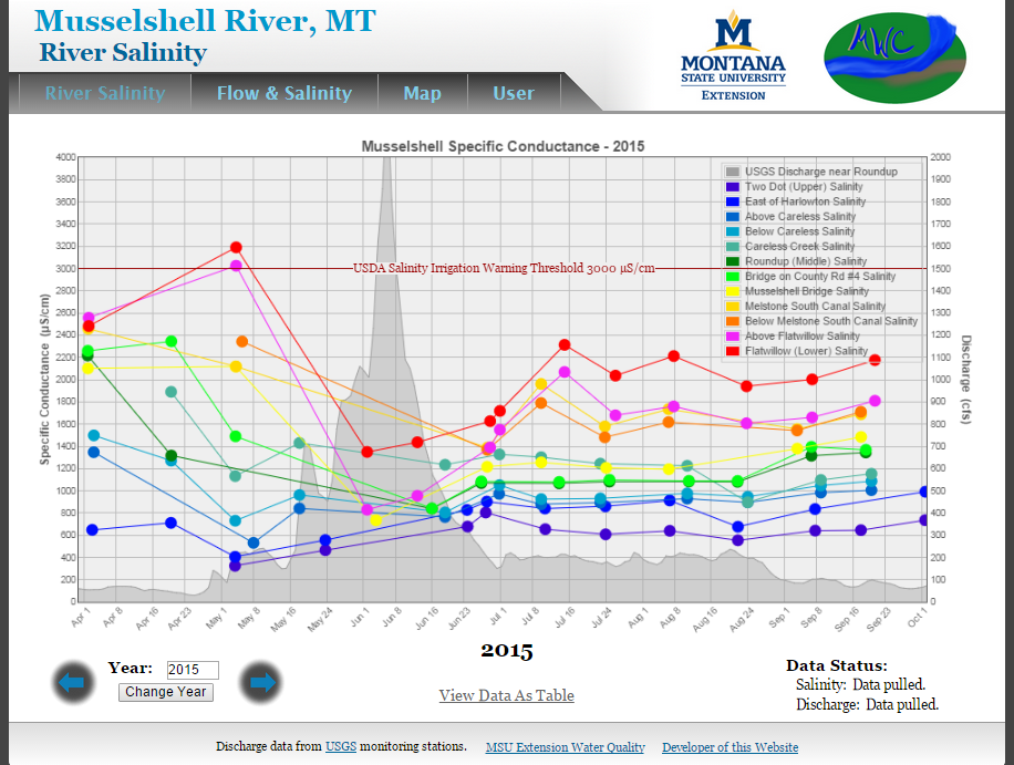 Musselshell Stream Team Data