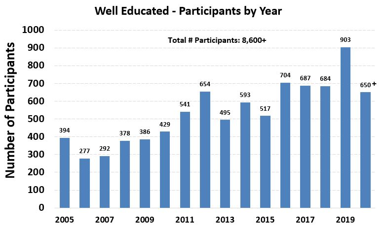 Since the Well Educated Program first started, overall program participation increased from about 400 participants in 2005 to almost 700 participants in 2018. The total number of participants reached as of 2018 was 7,022.
